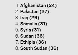 World's most powerful passports